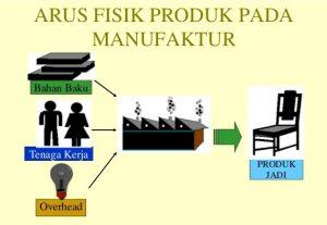 aliran-biaya-manufaktur-1-638