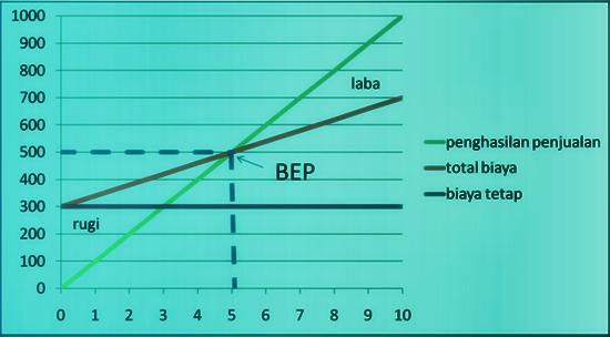 cara-menghitung-break-event-point