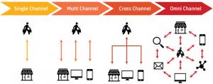 omni-channel-blog-2